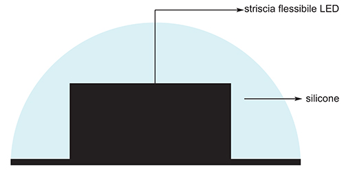 silicon glue sirio2